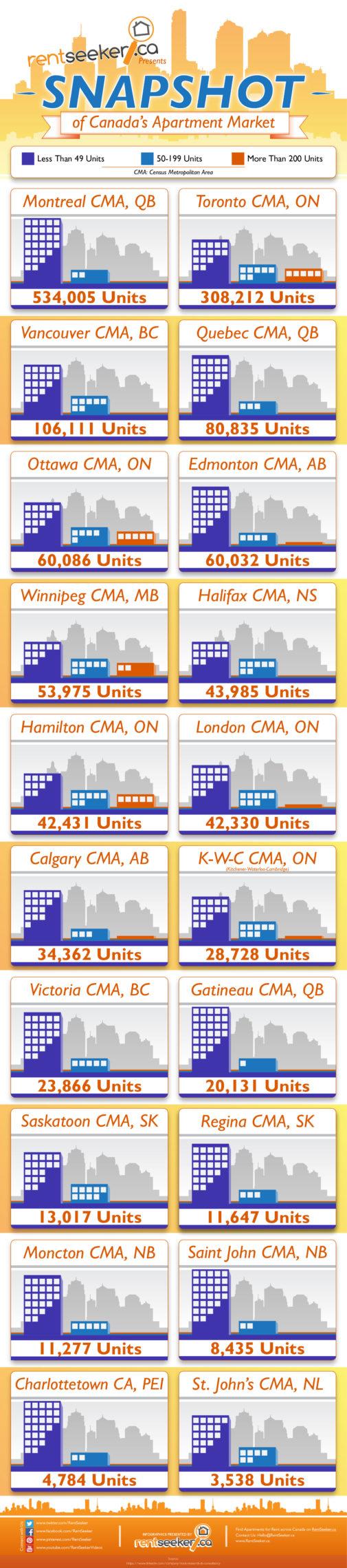 A Snapshot of Canada's Apartment Market INFOGRAPH -RentSeeker.ca